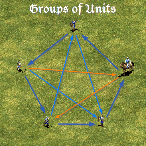 counters_feudal_groups